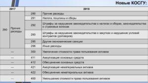 Демонтаж и установка газового счетчика косгу 2020