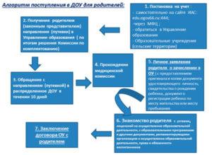 Регламент зачисление в доу 2020