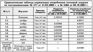 Норма потребления отопления 2020 москва