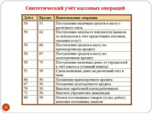 Оплата лицензии пвм в бюджетном учреждении в 2020 бухгалтерском учете проводка