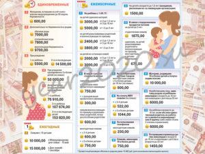 Губернаторские выплаты за второго ребенка в 2020