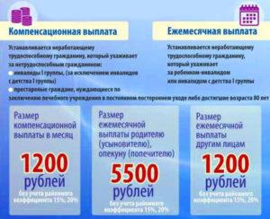 Доплата по уходу за инвалидом 1 группы в 2020 году