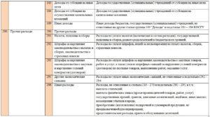 Бюджетные учреждения статья 349 с каким направлением