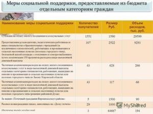Выплата компенсации за коммунальные услуги педагогам в сельской местности бухгалтерские проводки 2020 г