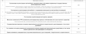 Сумма госпошлины за постановку на учет транспортного средства 2020 юр лица