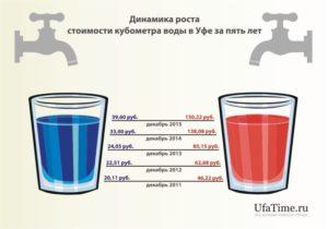 Куб воды сколько стоит