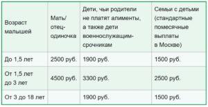 Выплаты многодетным малоимущим семьям в 2020 году в московской области