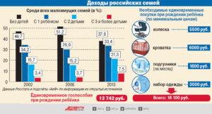 Статистика малоимущих семей в россии