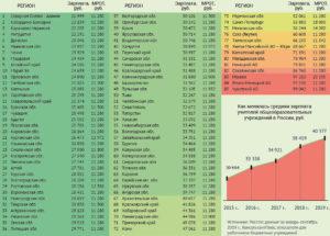 Заработная плата в ямало-ненецком автономном округе в 2020 году