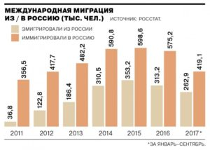 Количество мигрантов в россии таблица статистик