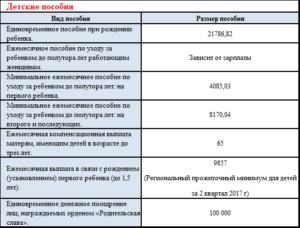 Выплаты за третьего ребенка в 2020 году кемеровская область