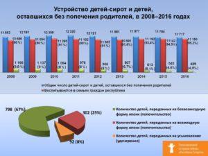 Замещающие семьи в россии статистика