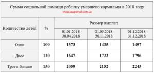 Пенсия по потере кормильца в 2020 году сумма размер в ростовской области