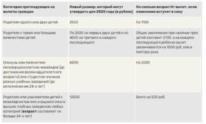 Лимит для стандартных вычетов на детей в 2020