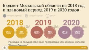 Гос помощь сколько в московской области 2020