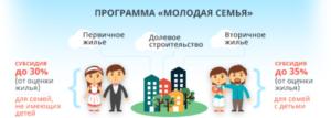 Нормативы площади с одного человека в программе молодая семья пермский край