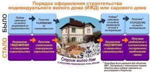 2020 трудно ли получить разрешение на реконструкцию дачного дома