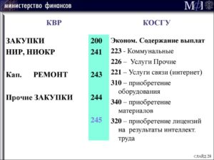 Расшифровка косгу 226 с 2020