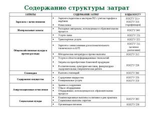 225 статья расходов