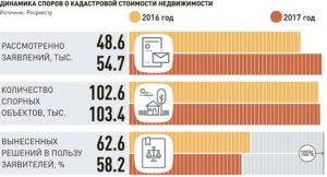 Кадастровая стоимость земли в московской области в 2020 году росреестр