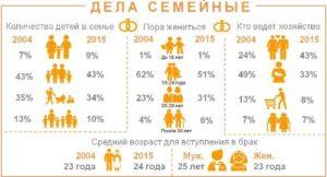 Колличество детей в средней российской семье