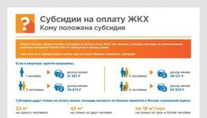 Екатеринбург субсидия жкх кто имеет право