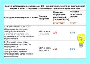 Нормы одн по электроэнергии московская область