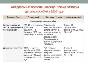 Выплаты для неполных семей 2020 год