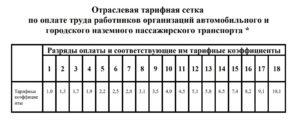 Базовая (минимальная) тарифная ставка рабочих 1-го разряда в организациях автомобильного и городского наземного пассажирского транспорта