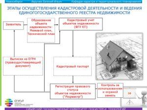 Правовое регулирование линейных объектов в 2020 году»