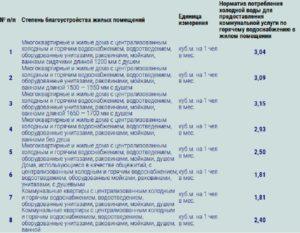 Нормативы по водоснабжению москва 2020