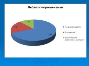 Возрастание количества неблагополучных семей в россии