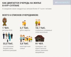 Жилье для очередников москвы 2020 году ставшие до 2005 года в очередь