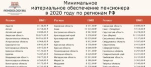 Мрот на детей в спб в 2020 году