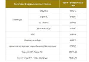 Годовые чернобыльские выплаты в 2020 году