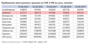 В россии сколько узбек работает