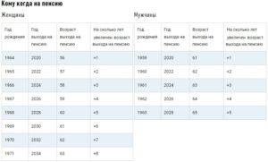 Пенсия возраст в чернобыльской зоне 2020