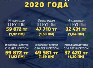Сколько платят инвалидам 3 группы в 2020 году