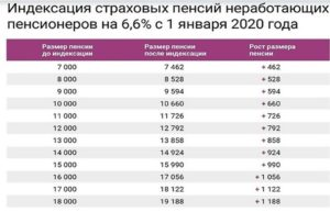 Будет ли прибавка к пенсии детям войны в иркутской области 2020