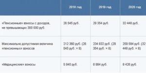 Куда платить страховые взносы ип 2020 году