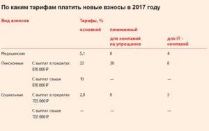 Страховые взносы с отпускных когда платить в 2020 году