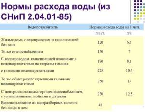 Нормати водопотребления в москве в 2020 году