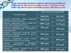 Закон самарской области о ветеранах труда федерального значения