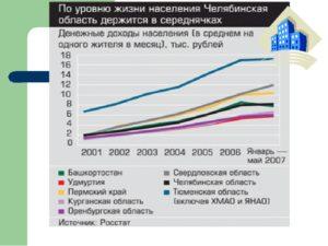 Возрастной состав населения в курской области