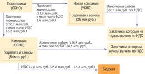 Как ип работать с ндс в грузоперевозках 2020 форум отзывы