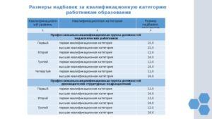 Оплата учителей по категориям 2020