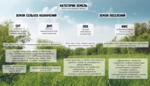 Земля сельхозназначения для дачного строительства в 2020