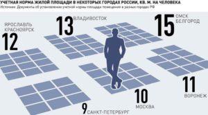 Норматив площади жилья на 1 человека в новосибирске на 2020 г