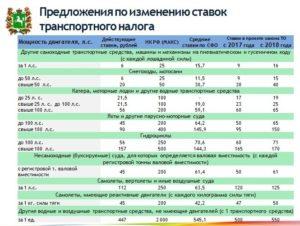 Ставки транспортного налога в московской области на 2020 год для юрлиц для спецавтомобилей