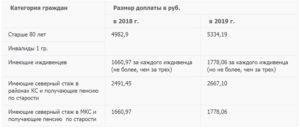 Доплата на иждивенца пенсионеру мвд в челябинской области в 2020 году